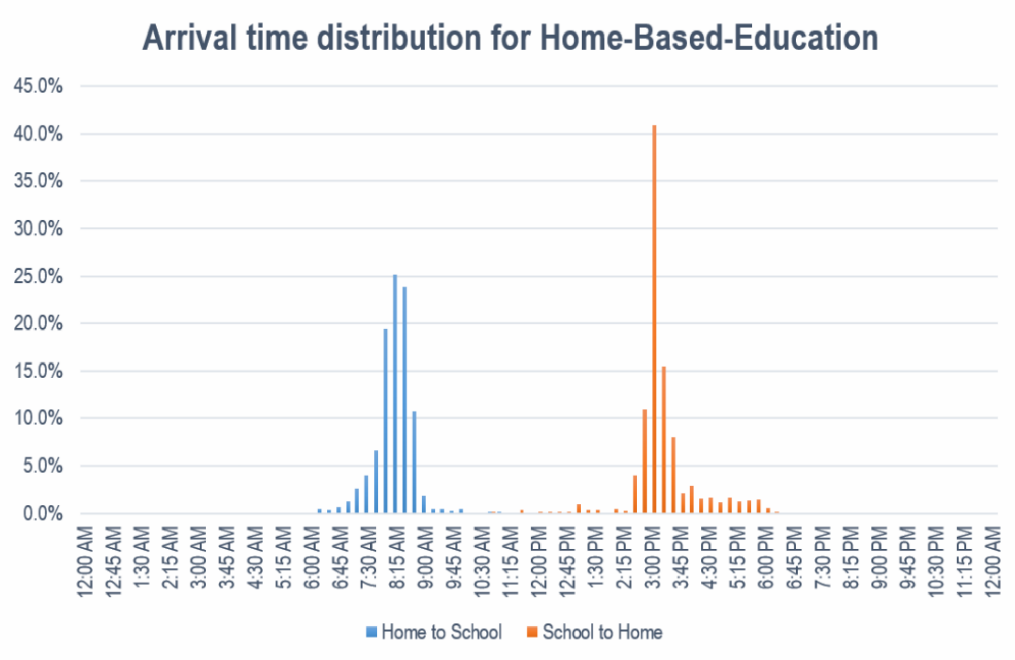 Figure: Arrival time distribution for Home-Based-Education