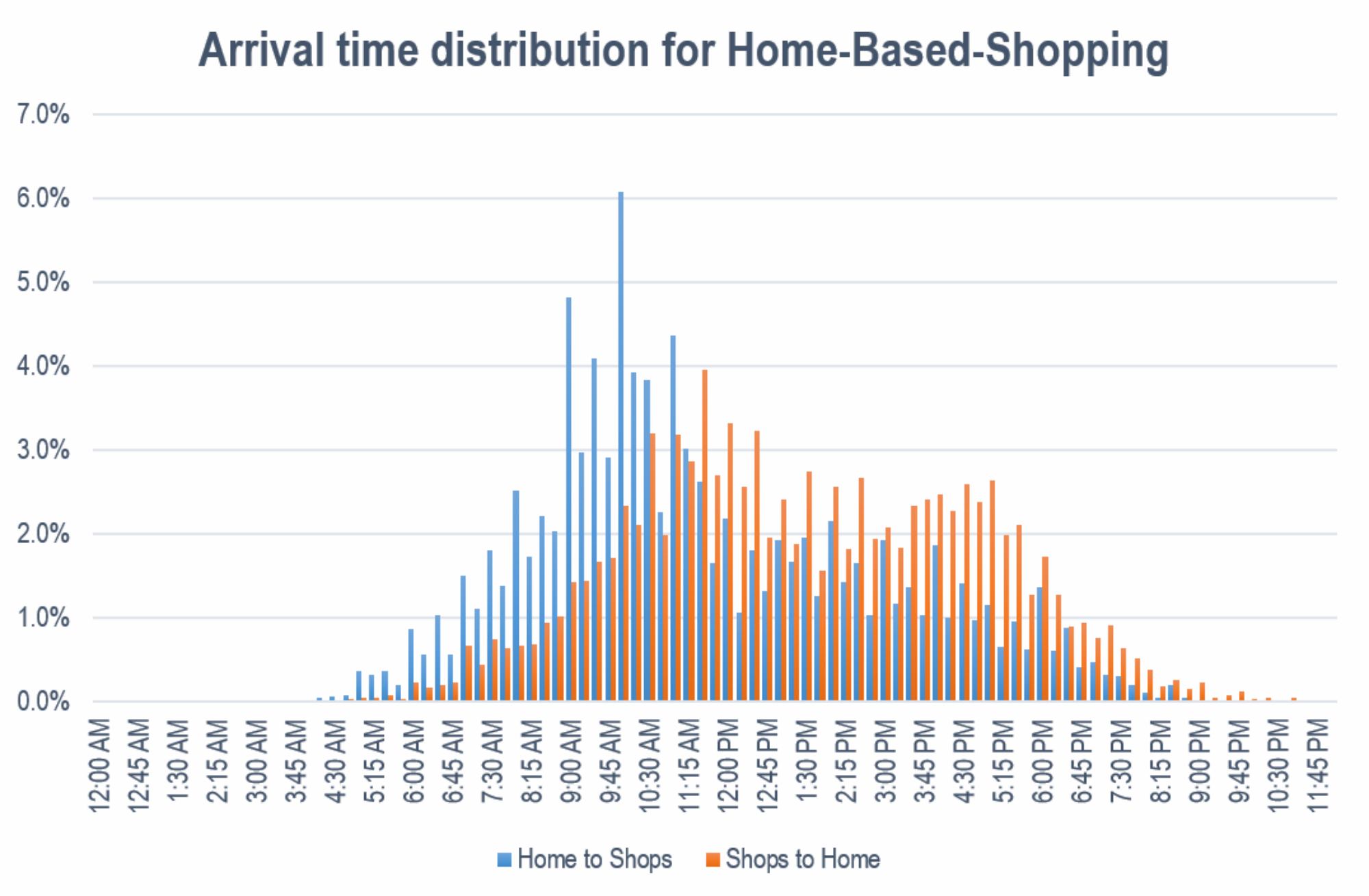 Figure: Arrival time distribution for Home-Based-Shopping