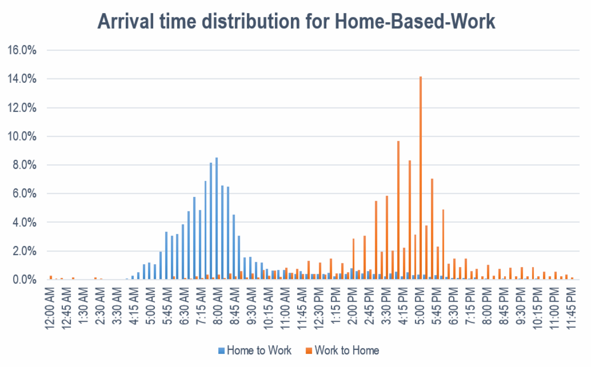 Figure: Arrival time distribution for Home-Based-Work